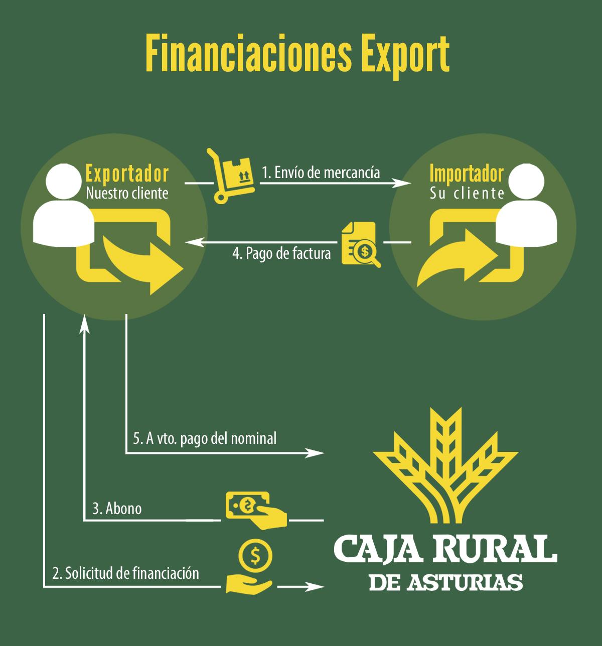 Financiaciones Export